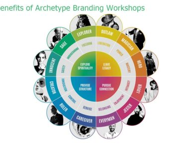 The Benefits of Archetype Branding Workshops