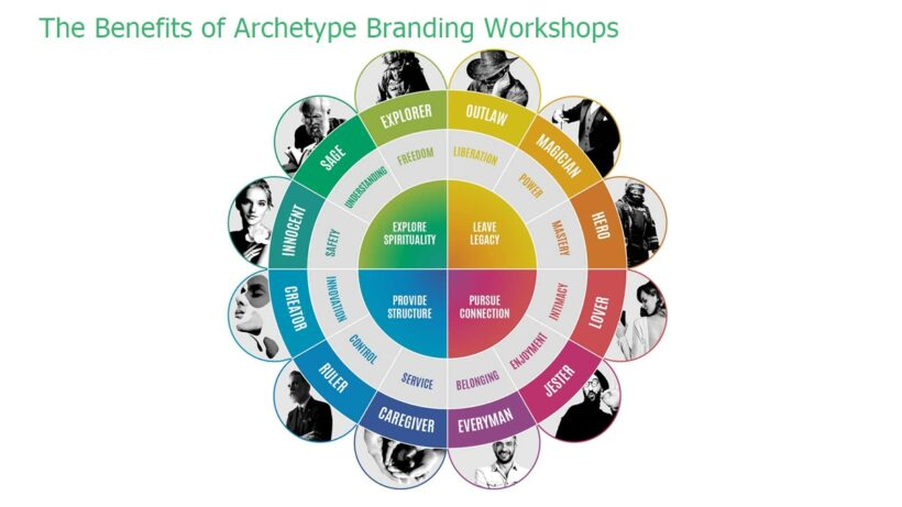 The Benefits of Archetype Branding Workshops